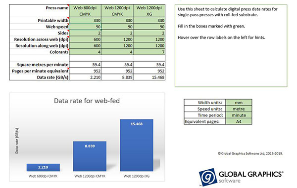 Global Graphics Software's digital press data rate calculator.