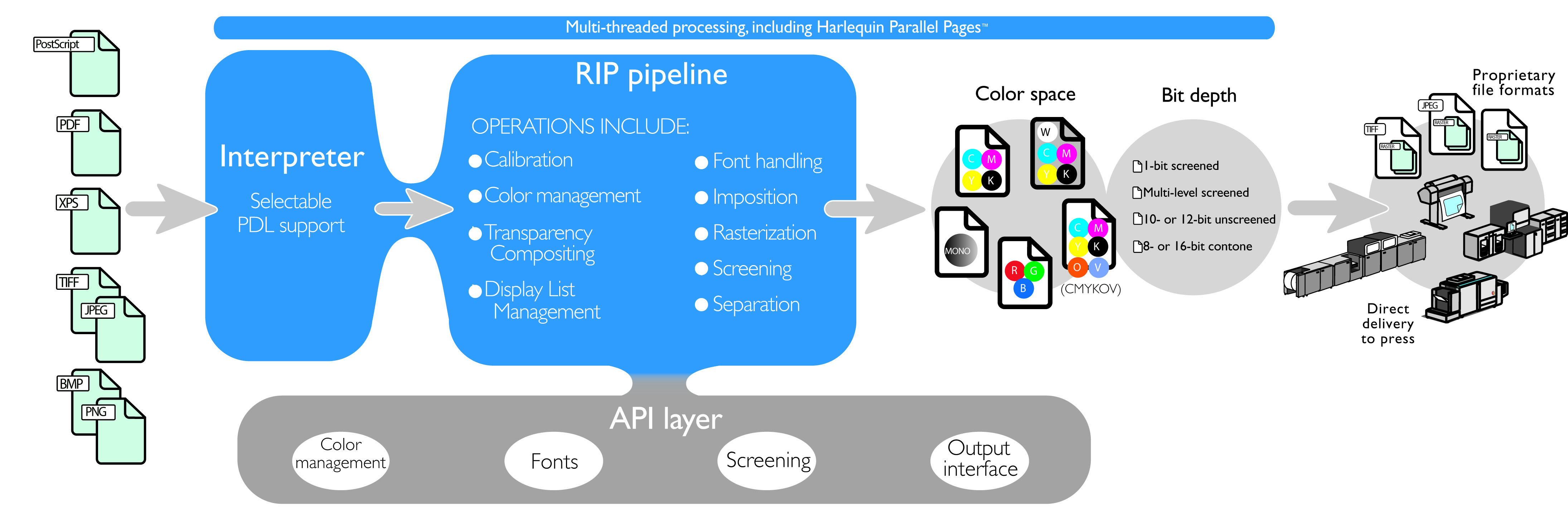 The raster image processor pipeline. The Harlequin RIP includes native interpretation of PostScript, EPS, DCS, TIFF, JPEG, PNG and BMP as well as PDF, PDF/X and PDF/VT, so whatever workflows your target market uses, it gives accurate and predictable image output time after time.