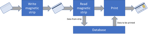 Printing magnetic strip on ID cards