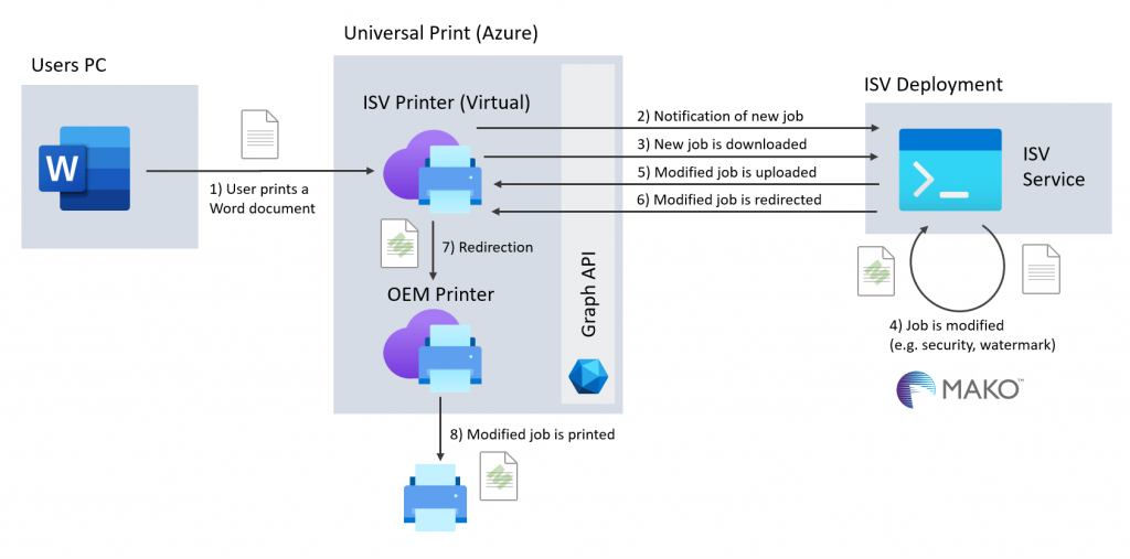 Using the Mako SDK to modify documents in Universal Print.