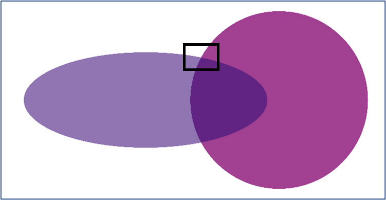 In this example, two partially transparent shapes overlap, and set to use a multiply blend. The rectangle indicates the zoom area for the next two images.