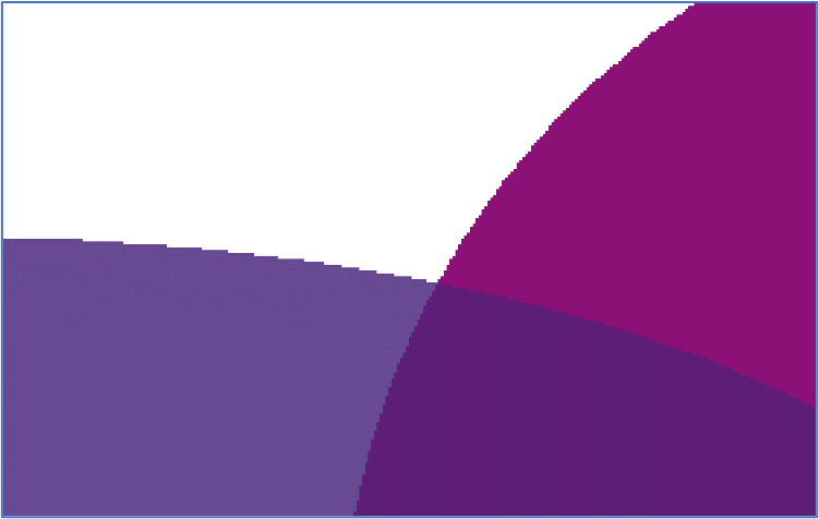 The result of regular raster-based flattening. The shapes are rasterized (at somewhat low resolution for the purposes of illustration) and you can see the jagged edges that result.