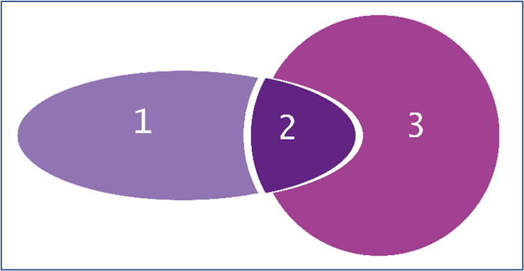This image shows how the vector flattener has created three new vector paths that no longer overlap (moved apart for the purposes of illustration), with the color of 2 representing the blend evident in the original artwork.